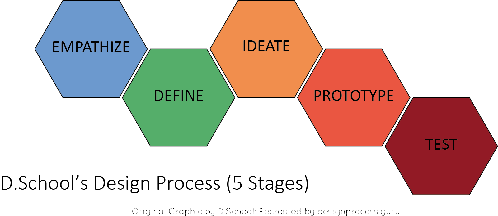 D.School's 5 Stage Process