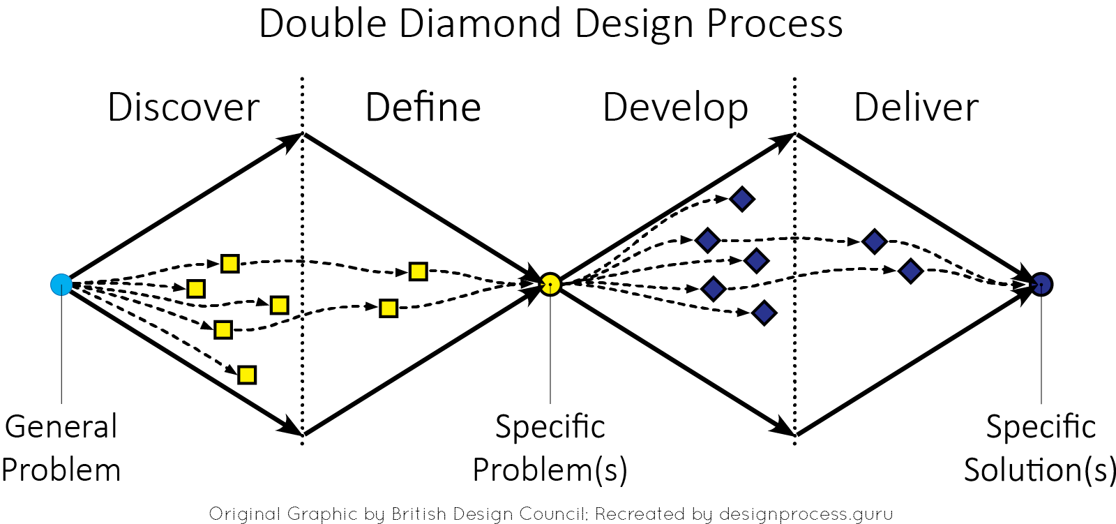 British Design Council's Double Diamond Design Process