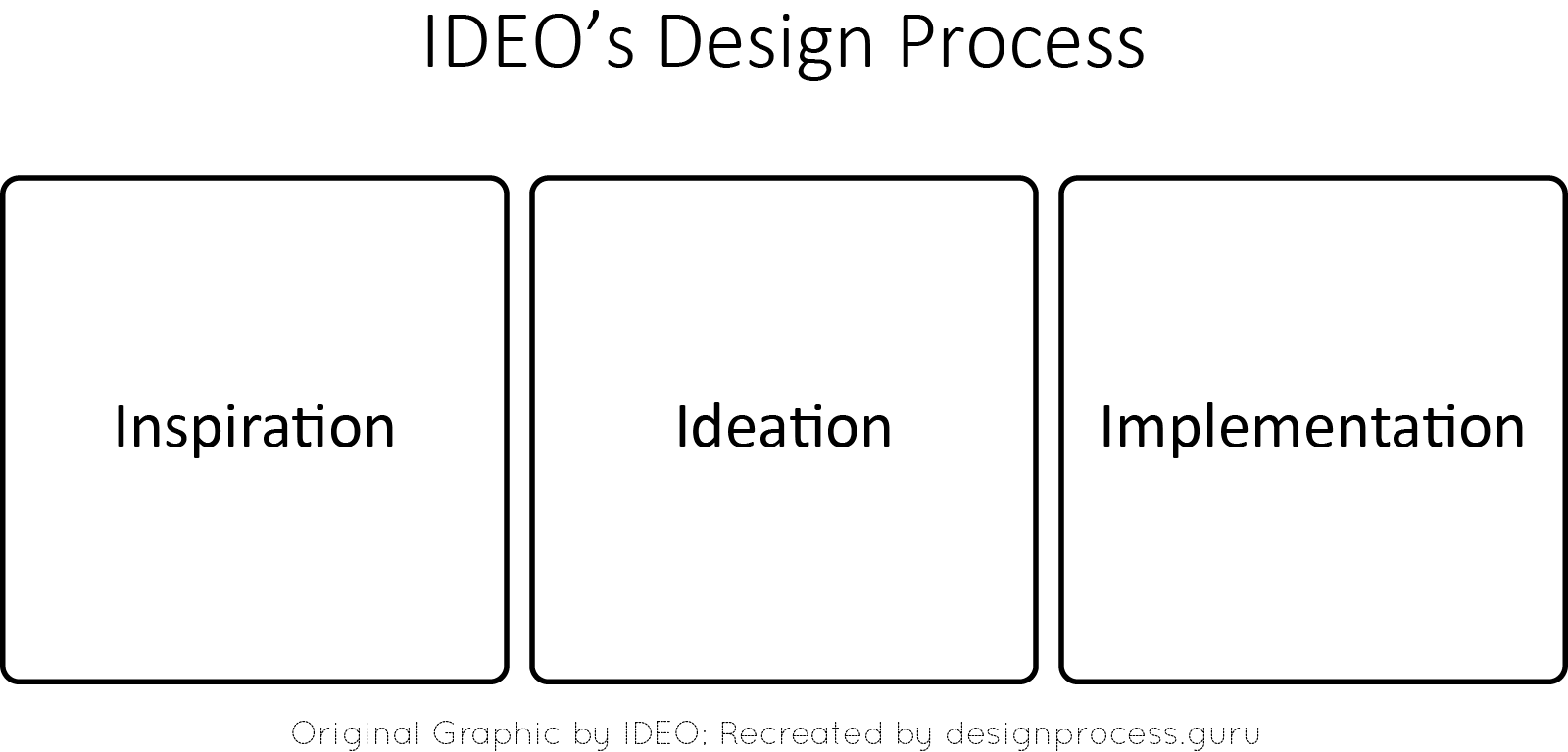 IDEO's 3 Stage Process