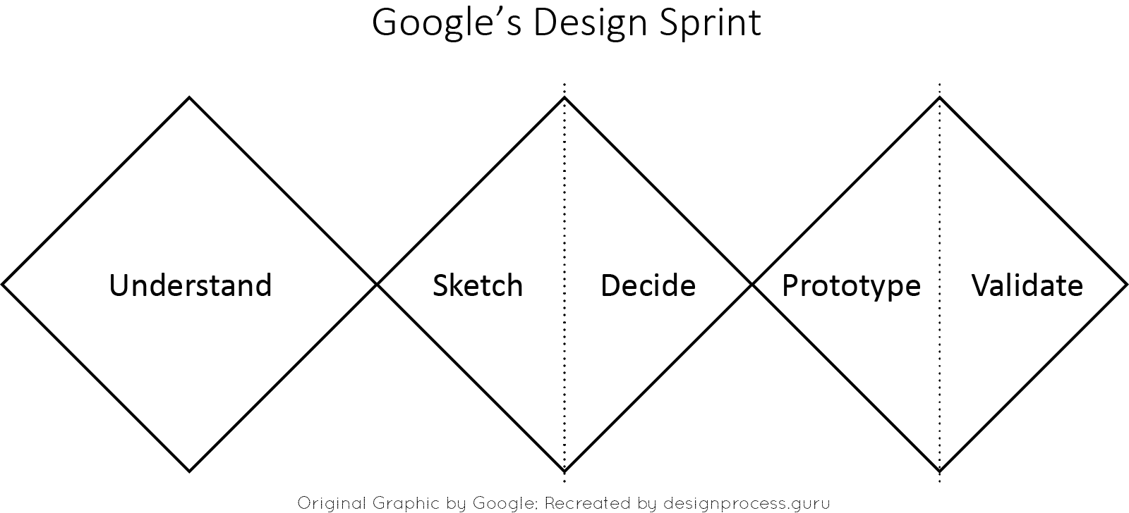 Google's Design Sprint